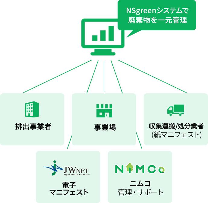NS-Greenシステム私たちニムコにお任せください